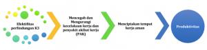 Tujuan Penerapan SMK3 Untuk Perusahaan
